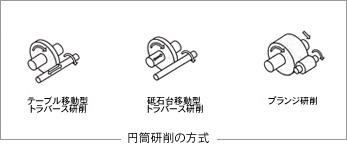 円筒研削盤 各種研削盤について 研削盤・中古機械情報.net ...