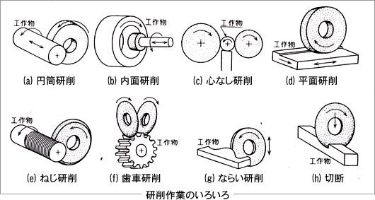 研削盤について 研削盤・中古機械情報.net 東京 ...